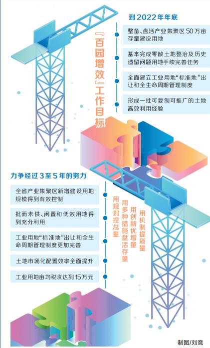 """到2022年年末,河南将整备盘活财产会聚区50万亩地盘 叫醒""""觉醒""""地盘 进步亩均效益"""