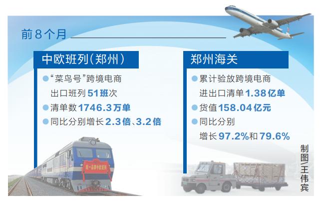 1.38亿单 前8个月河南跨境电商成就亮眼