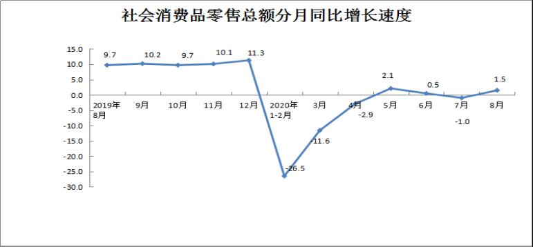2020年8月份社会消费品零售总额增长1.5%