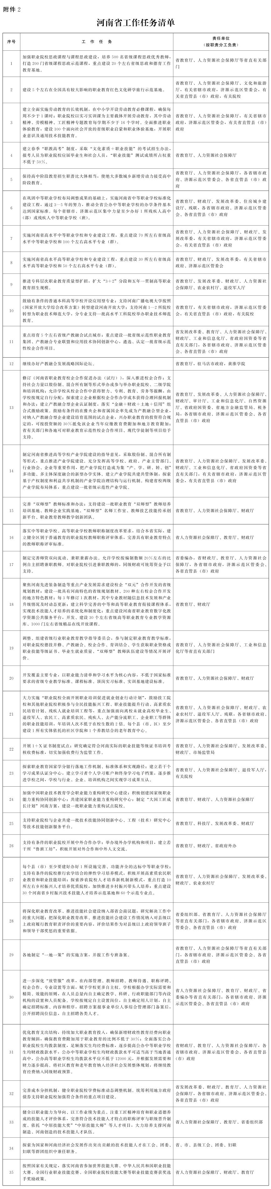 教育部河南省人民政府关于深化职业教育改革推进技能社会建设的意见