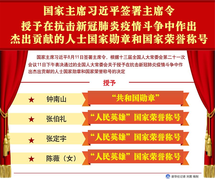 国家主席习近平签署主席令 授予在抗击新冠肺炎疫情斗争中作出杰出贡献的人士国家勋章和国家荣誉称号