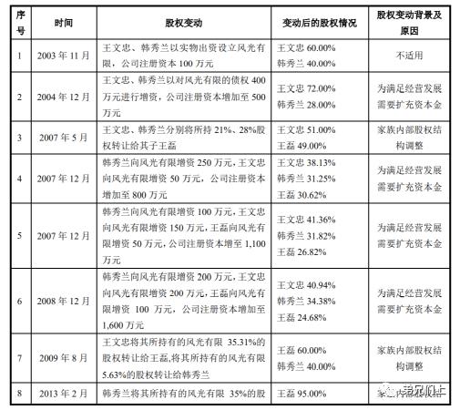 万字长文:2021上半年IPO股东核查新规及案例笔记