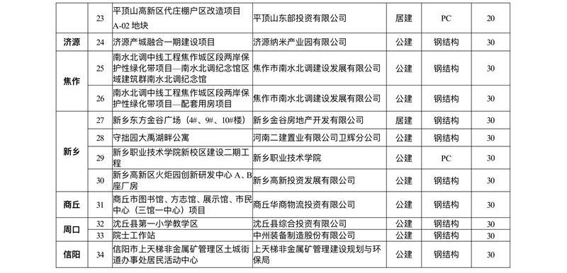 名单公示!34个项目拟列入河南省节能和资源循环利用专项资金支持计划