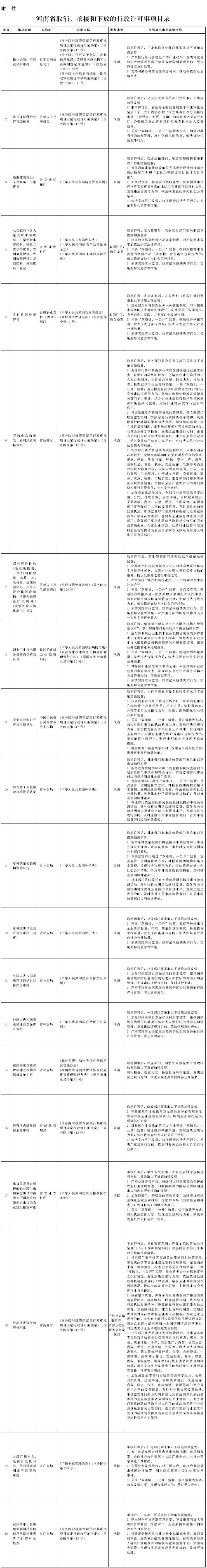 河南省取消、承接和下放的行政许可事项目录
