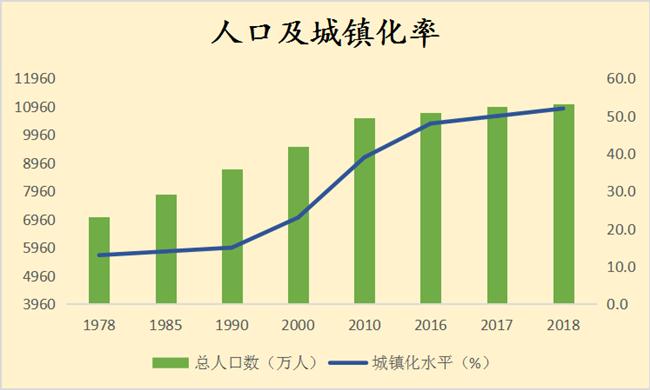 人口及城鎮化率1.png