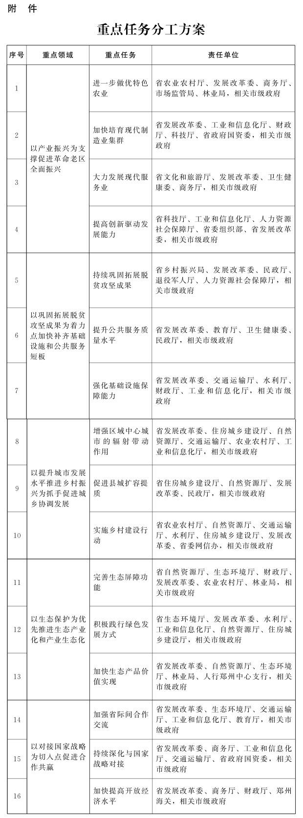 河南省人民政府关于新时代支持革命老区振兴发展的实施意见