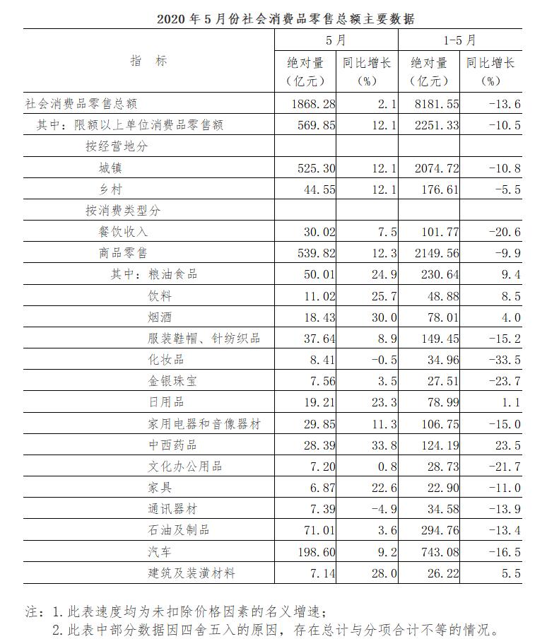 2020年5月份社会消费品零售总额增长2.1%