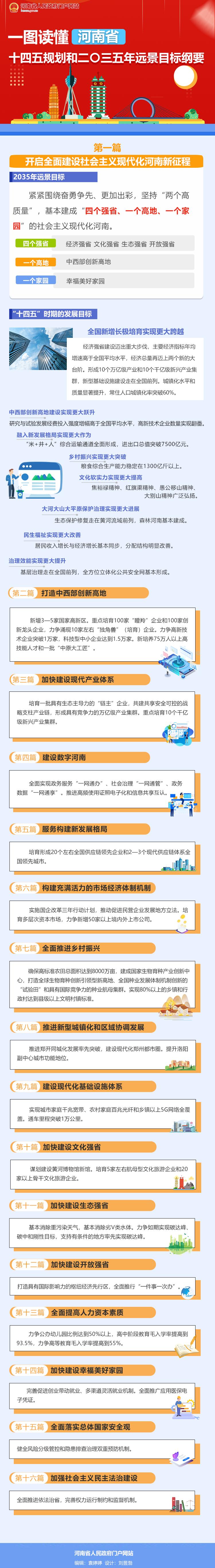 一图读懂河南省十四五规划和二〇三五年远景目标纲要