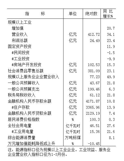 2021年元-4月份全市主要经济指标