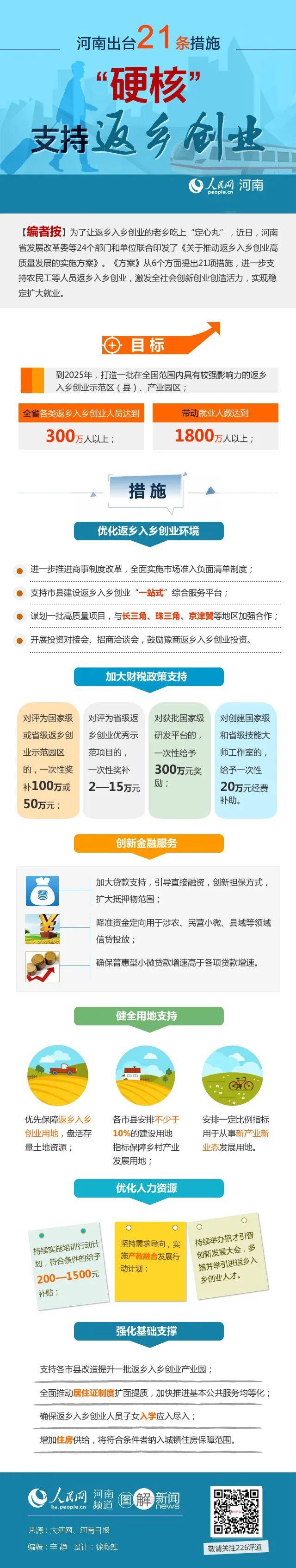 """图解:河南出台21条""""硬核""""措施,支持返乡创业"""