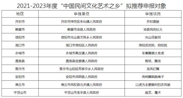 """河南省2021—2023年度 """"中国民间文化艺术之乡""""推荐名单公示"""
