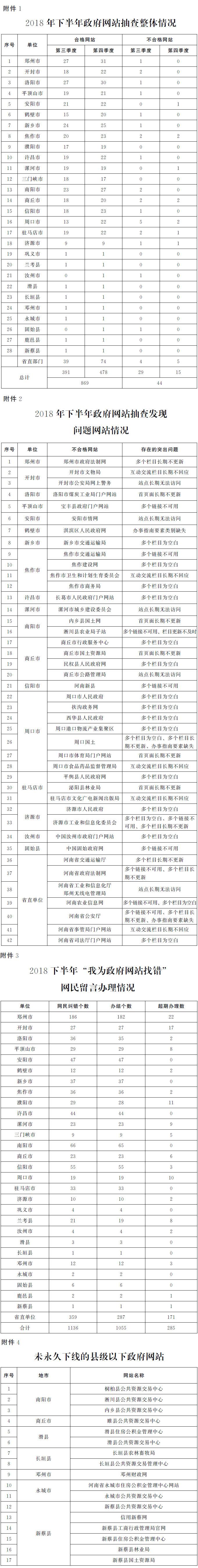 ?河南省人民政府办公厅关于2018年下半年全省政府网站建设管理情况的通报
