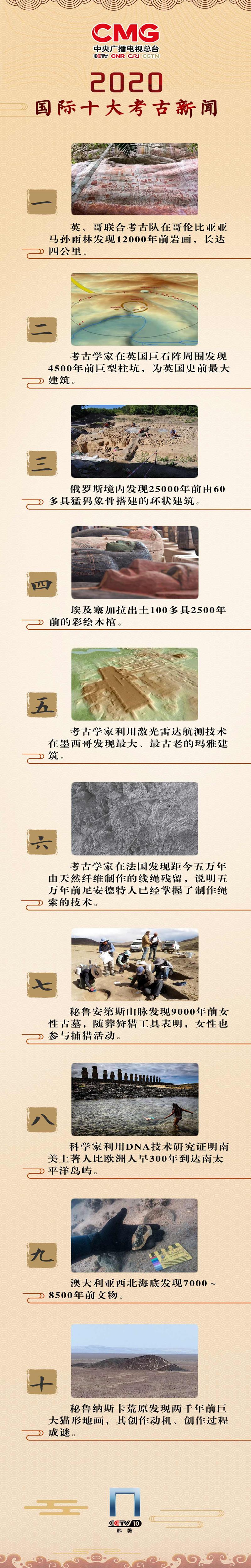 中央广播电视总台发布2020年度国内国际十大考古新闻