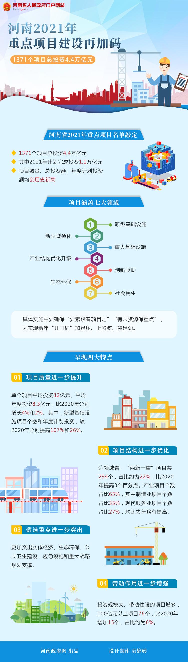 图解:河南省2021年重点项目建设再加码