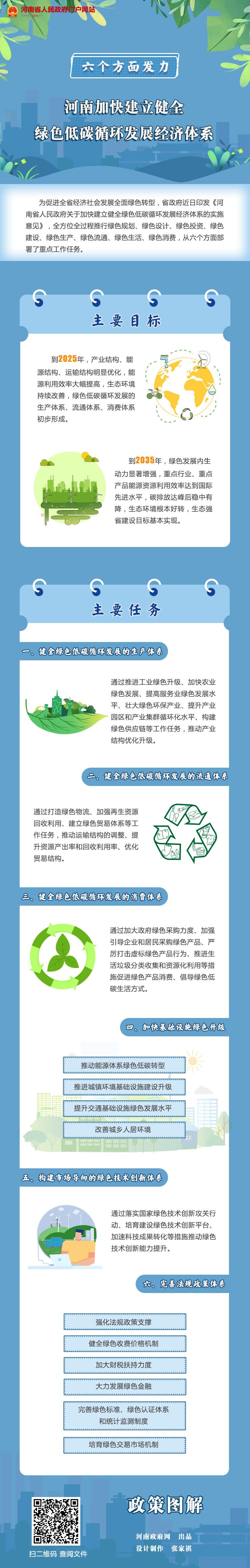 图解丨六个方面发力!河南加快建立健全绿色低碳循环发展经济体系