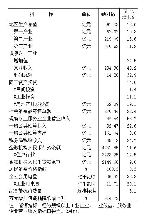 2021年元-3月份全市主要经济指标