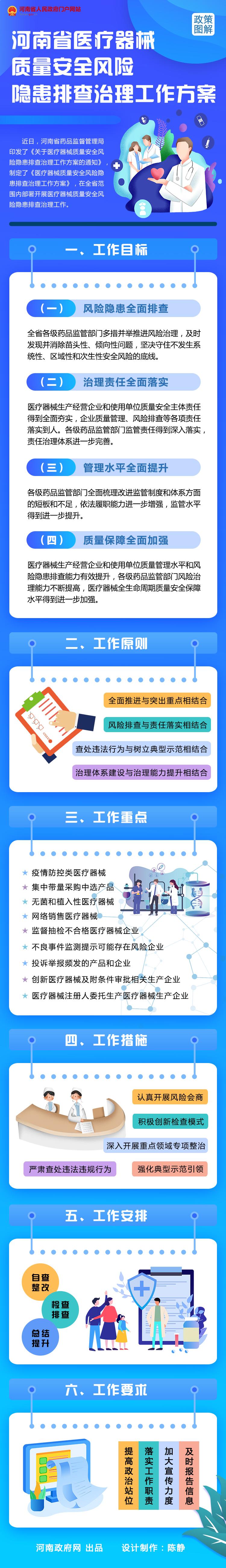图解:河南省医疗器械质量安全风险隐患排查治理工作方案