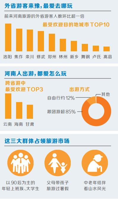 《河南日报》跨省游恢复半月 河南成绩单亮眼