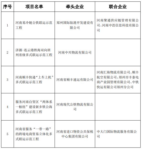 5个!河南省第一批多式联运示范工程项目验收合格名单公示