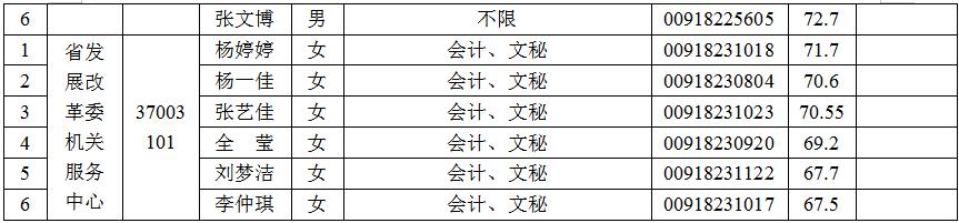 河南省发展改革委所属事业单位统一招聘工作人员面试资格审查结果及递补名单