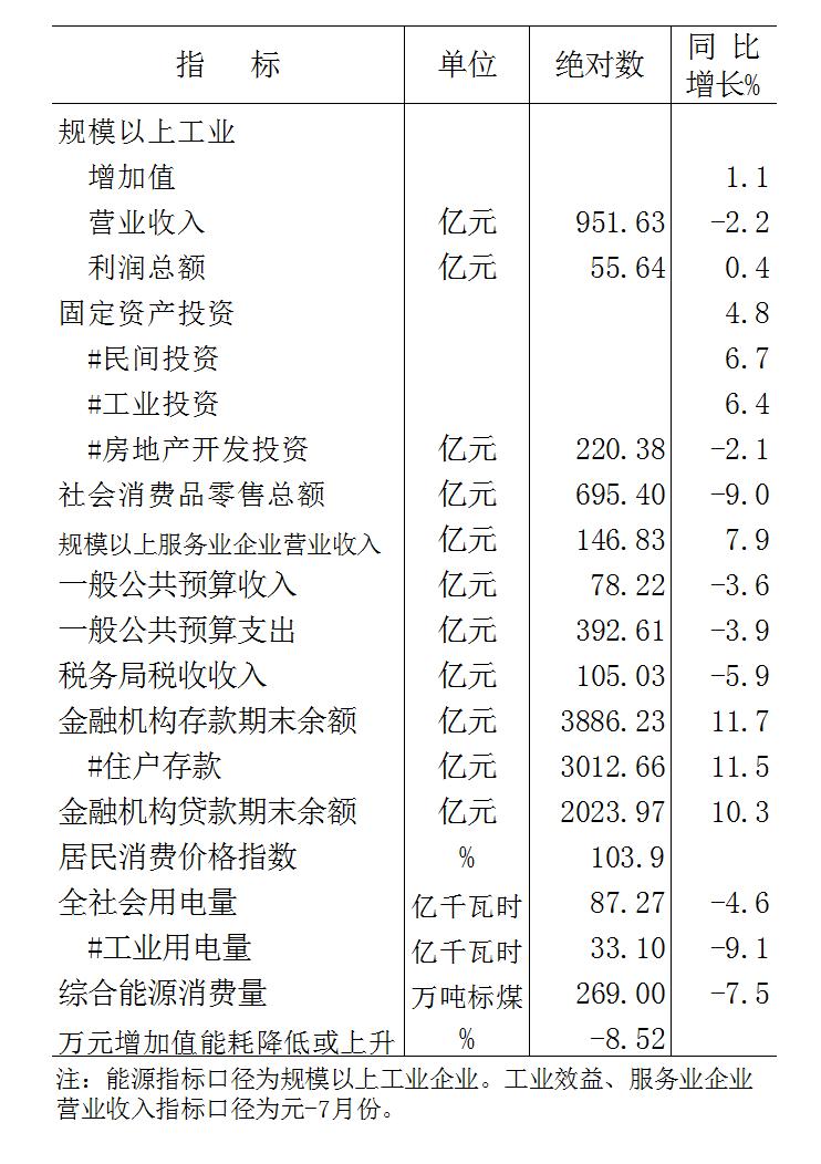 2020年元-8月份全市主要经济指标