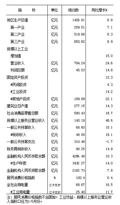 2021年元-6月份全市主要经济指标