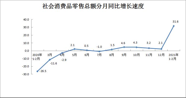 2021年1-2月社会消费品零售总额增长31.6%
