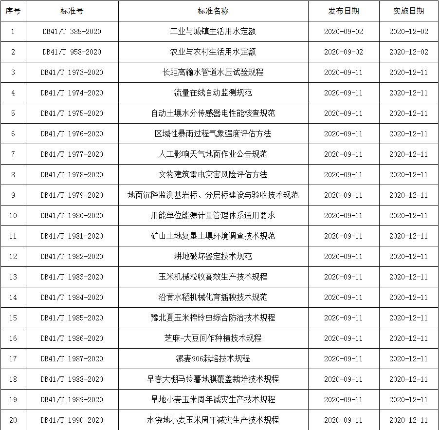 河南省市场监督管理局<br>关于批准发布《工业与城镇生活用水定额》等20项河南省地方标准的公告