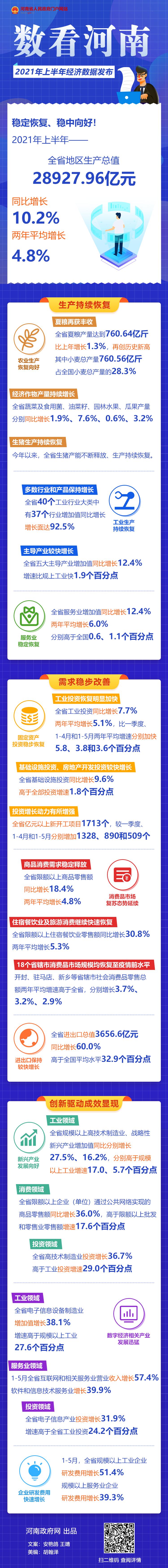 数看河南丨2021年上半年经济数据发布
