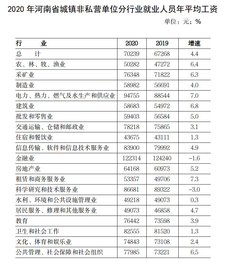 2020年河南省城镇非私营单位就业人员年平均工资70239元