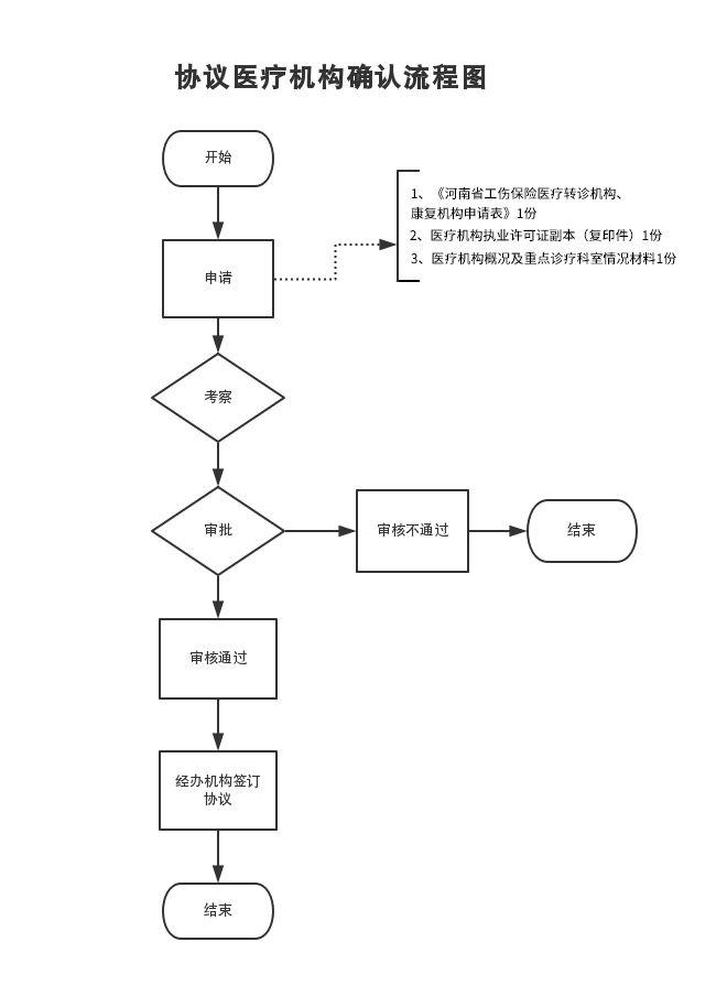 河南省工傷保險協議醫療機構申請