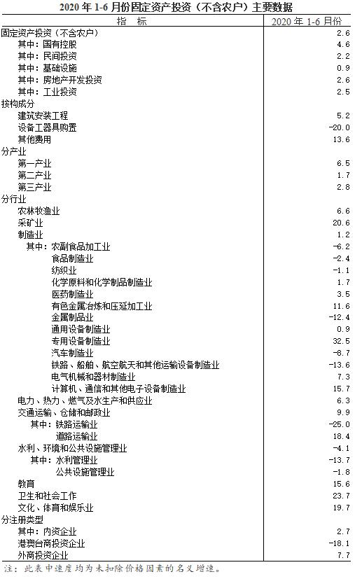 1-6月份全省固定资产投资(不含农户)增长2.6%