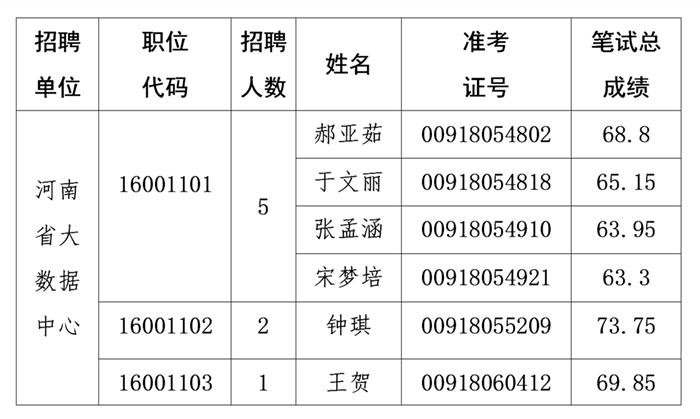 河南省大数据中心2020年省直事业单位统一招聘工作人员参加面试资格确认递补人员公告
