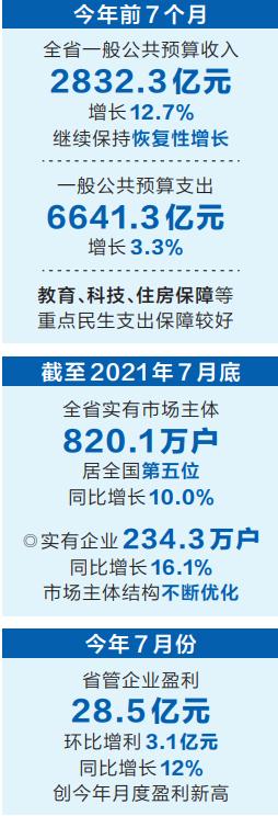 """河南经济长期向好基本面没变——从7月份""""答卷""""看经济预期"""