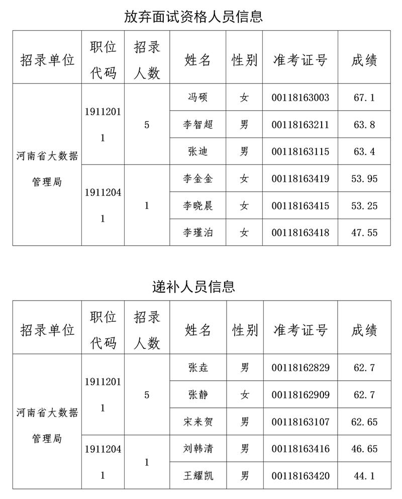 河南省大数据管理局2020年统一招录公务员参加面试资格确认递补人员公告