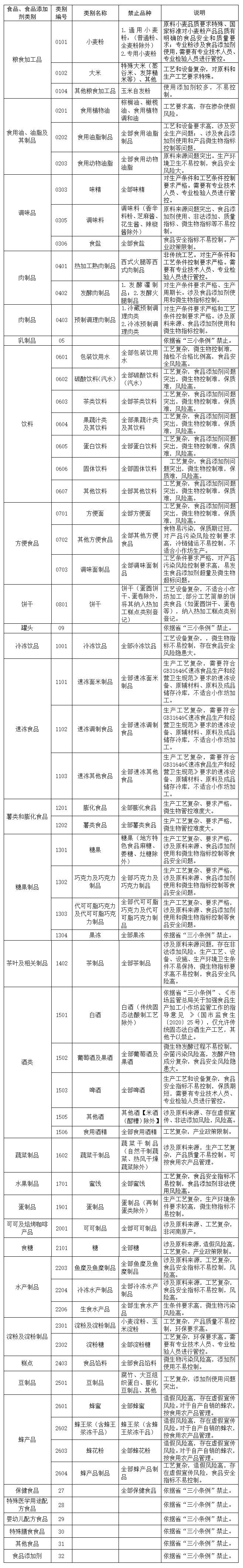 关于再次征求河南省食品小作坊禁止生产品种目录意见建议的公告