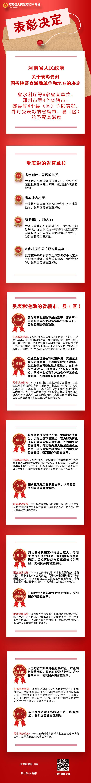 圖解:河南印發文件 表彰受到國務院督查激勵單位和地方
