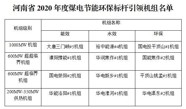 关于河南省2020年度煤电节能环保标杆引领机组名单的公示
