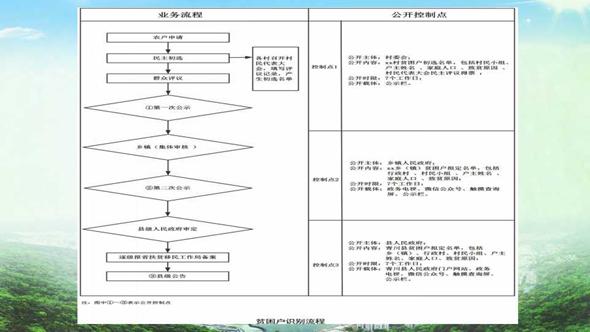 """滿足差異化需求 構建""""三級目錄""""體系——全國基層政務公開標準化規范化試點目錄梳理的""""青川樣本"""""""