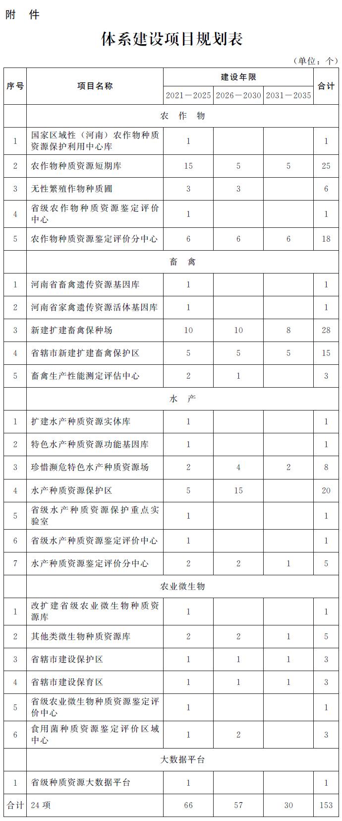河南省beplay办公厅关于印发河南省农业种质资源保护与利用发展规划(2021—2035年)的通知