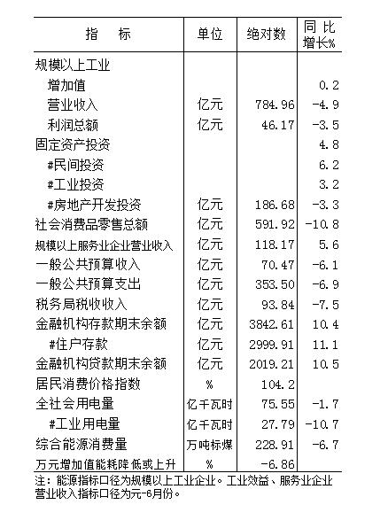 2020年元-7月份全市主要经济指标