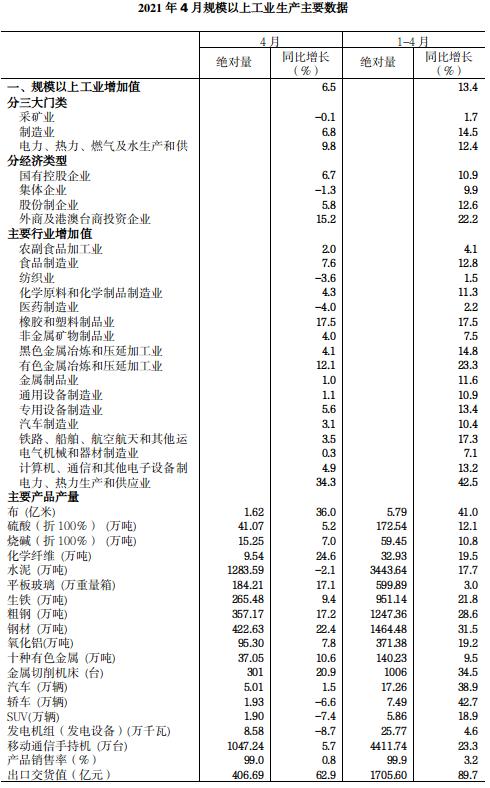 2021年4月规模以上工业增加值增长6.5%