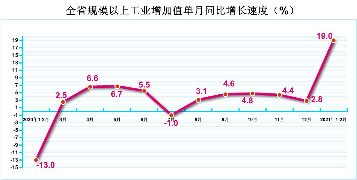2021年1-2月规模以上工业增加值增长19.0%
