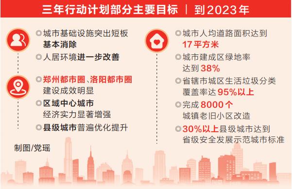 深入实施百城建设提质工程推动城市高质量发展 河南出台三年行动计划