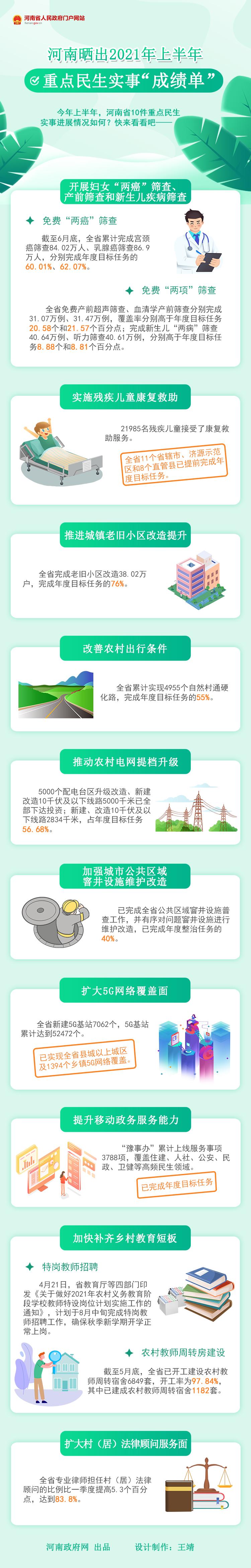 """图解:河南晒出2021年上半年重点民生实事""""成绩单"""""""