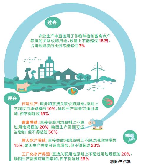 河南省调整设施农业用地政策 设施用地规模大幅度放宽