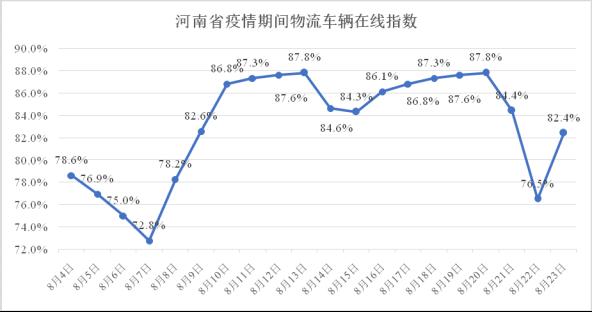 河南省疫情期间物流业复工指数报告(8.04-8.23)
