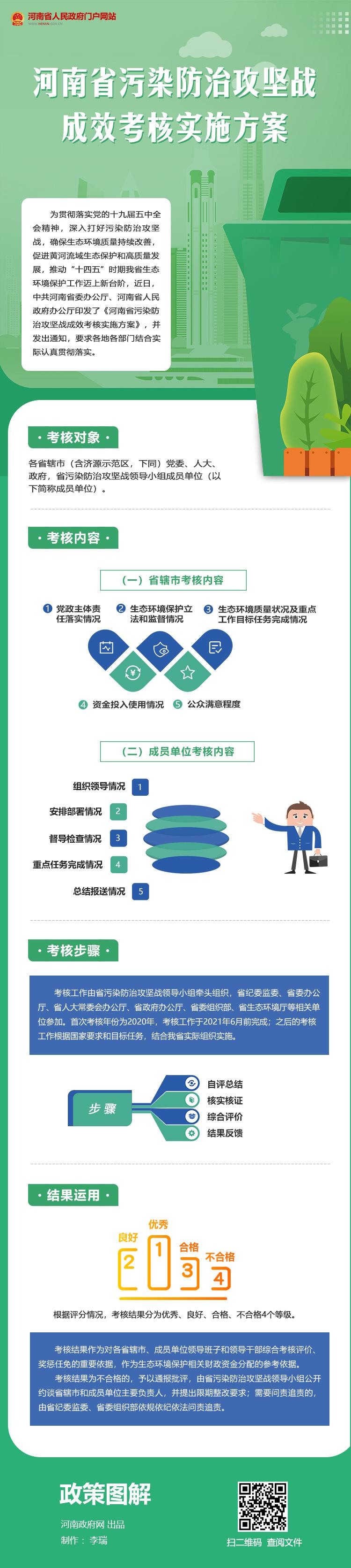 图解:河南省污染防治攻坚战成效考核实施方案