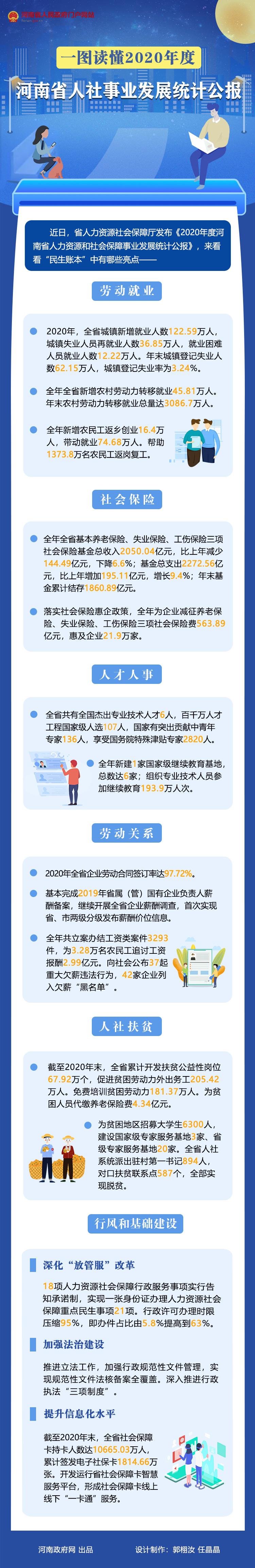 一图读懂丨2020年度河南省人社事业发展统计公报
