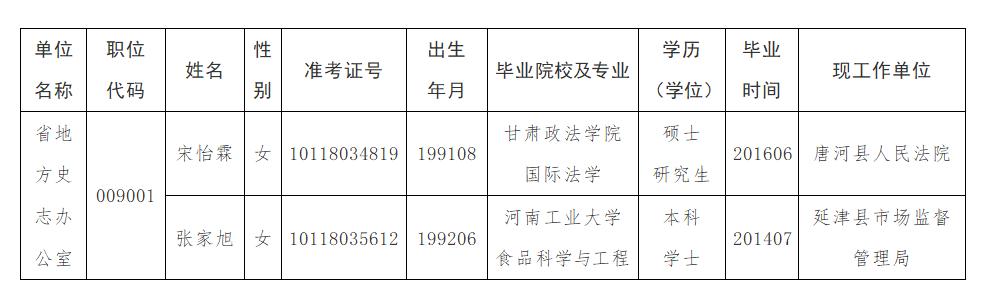 河南省地方史志办公室2021年公开遴选公务员拟遴选人员公示